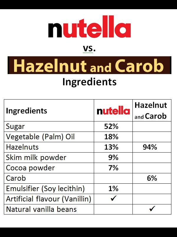 Hzelnut vs Nutella
